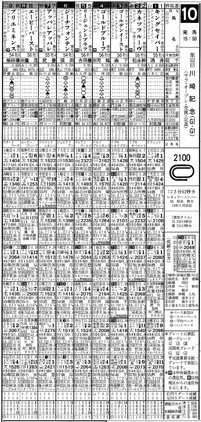 川崎 競馬 オッズ
